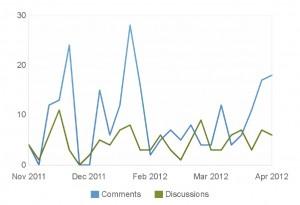 GoGeomatics LinkedIn Activity Stats