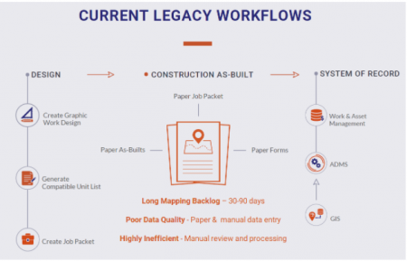 Digitalizing Construction Crews – The Last Gap in the Design>As-Built>GIS Workflow