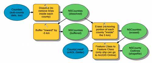 ModelBuilder to process county data into shapefile format
