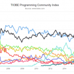 Programming language rankings over the years by TIOBE.com