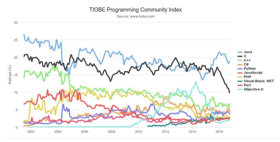 The top programming languages in GIS | GoGeomatics